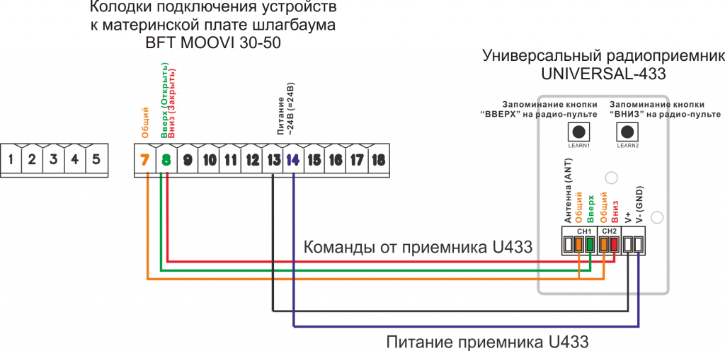Пульт к шлагбауму BFT MOOVI 30-50