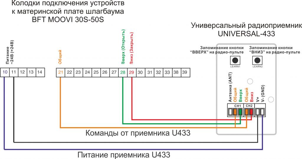 Пульт к шлагбауму BFT MOOVI 30S-50S