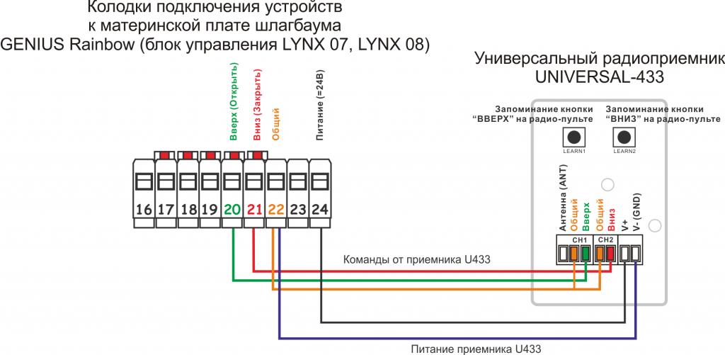 Пульт к шлагбауму GENIUS Rainbow (блок управления LYNX 07, LYNX 08)