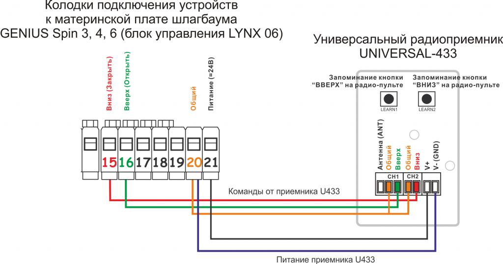 Пульт к шлагбауму GENIUS Spin (блок управления LYNX 06)