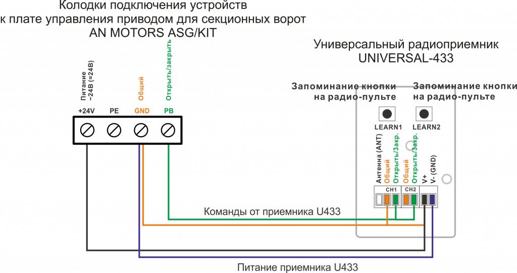 Подключение приемника U433 к приводу AN MOTORS ASG