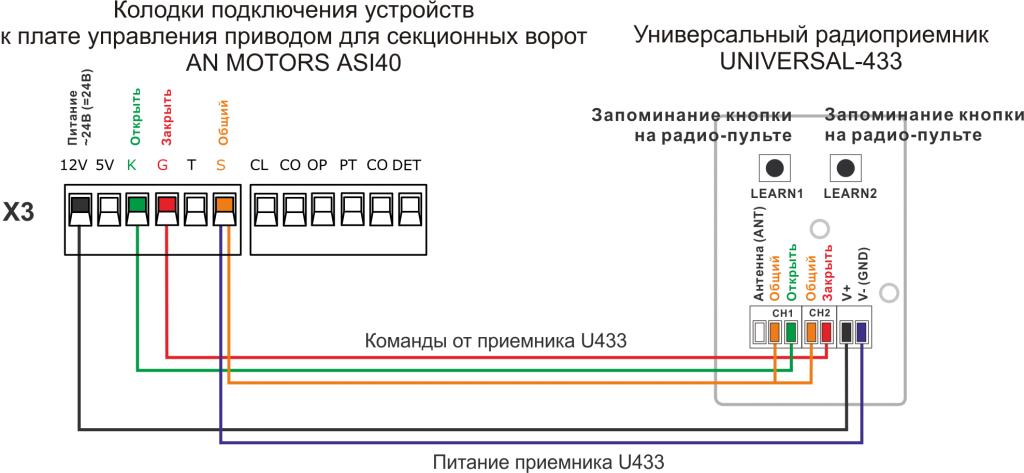 Подключение приемника U433 к приводу AN MOTORS ASI40