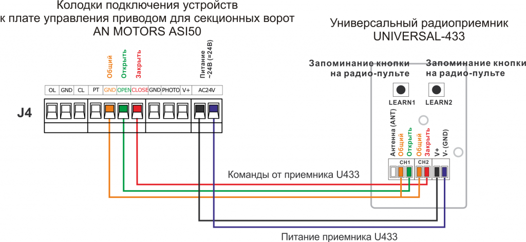 Подключение приемника U433 к приводу AN MOTORS ASI50