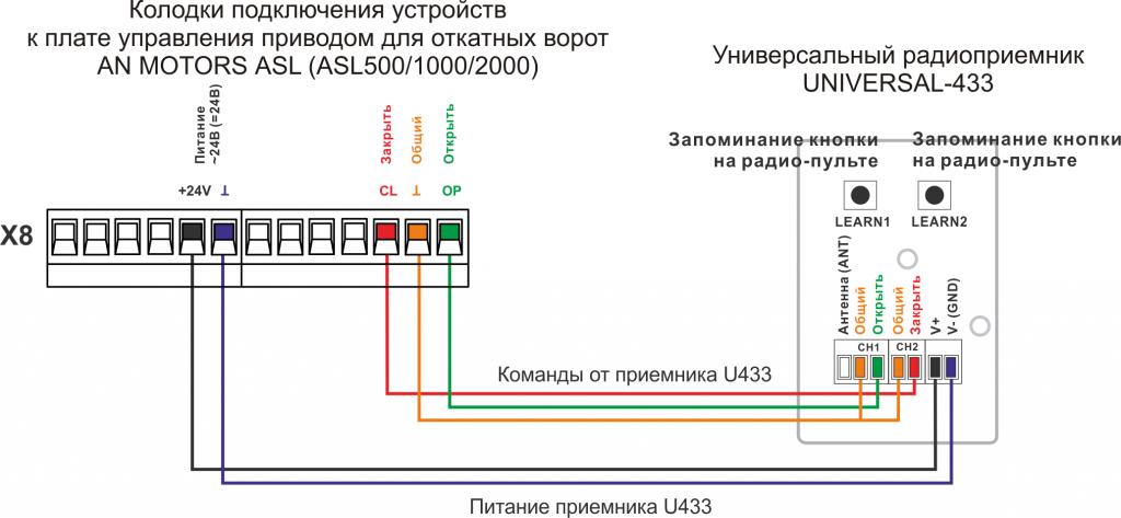 Подключение приемника U433 к приводу AN MOTORS ASL