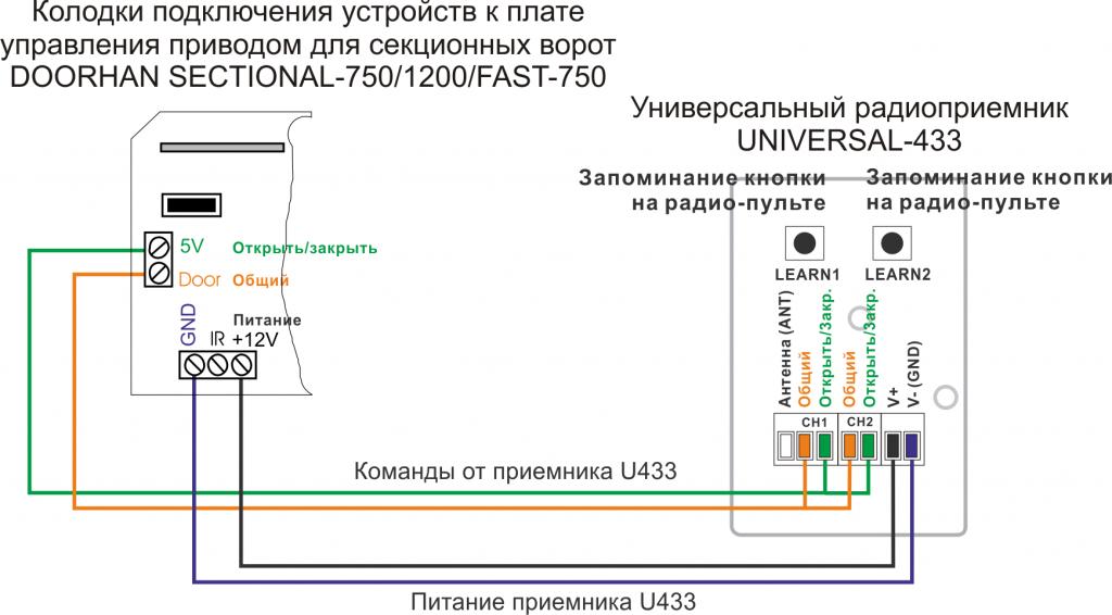 Подключение приемника U433 к приводу DOORHAN SECTIONAL-750-1200-FAST-750