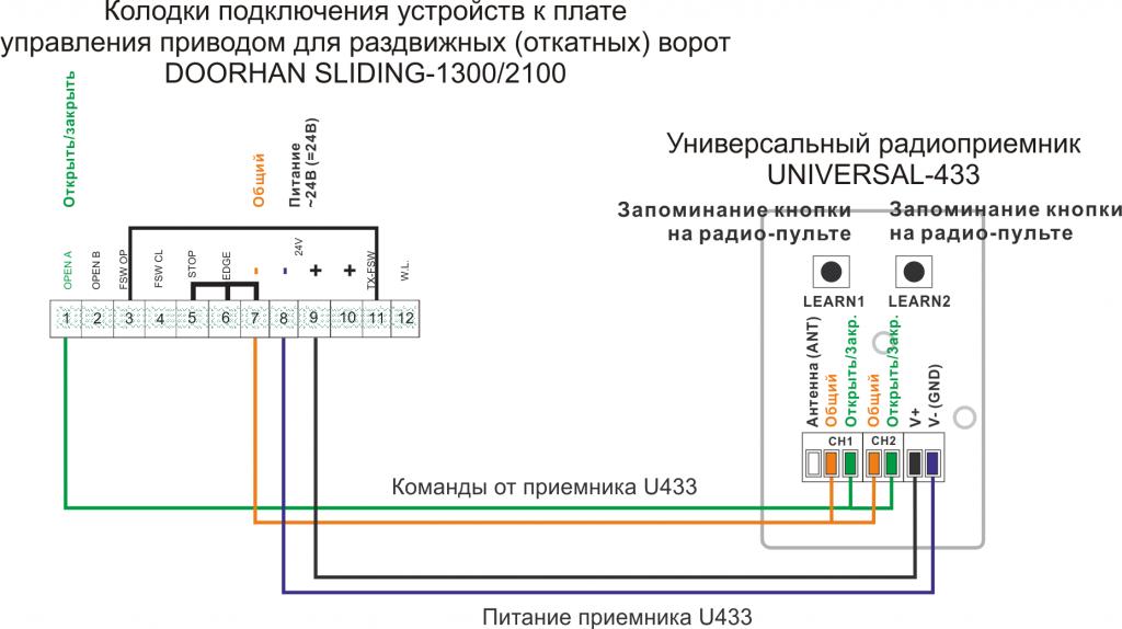 Подключение приемника U433 к приводу DOORHAN SLIDING-1300-2100