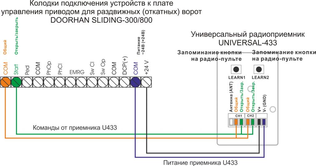 Подключение приемника U433 к приводу DOORHAN SLIDING-300-800