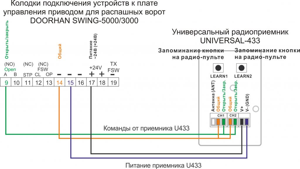 Подключение приемника U433 к приводу DOORHAN SWING-5000-3000