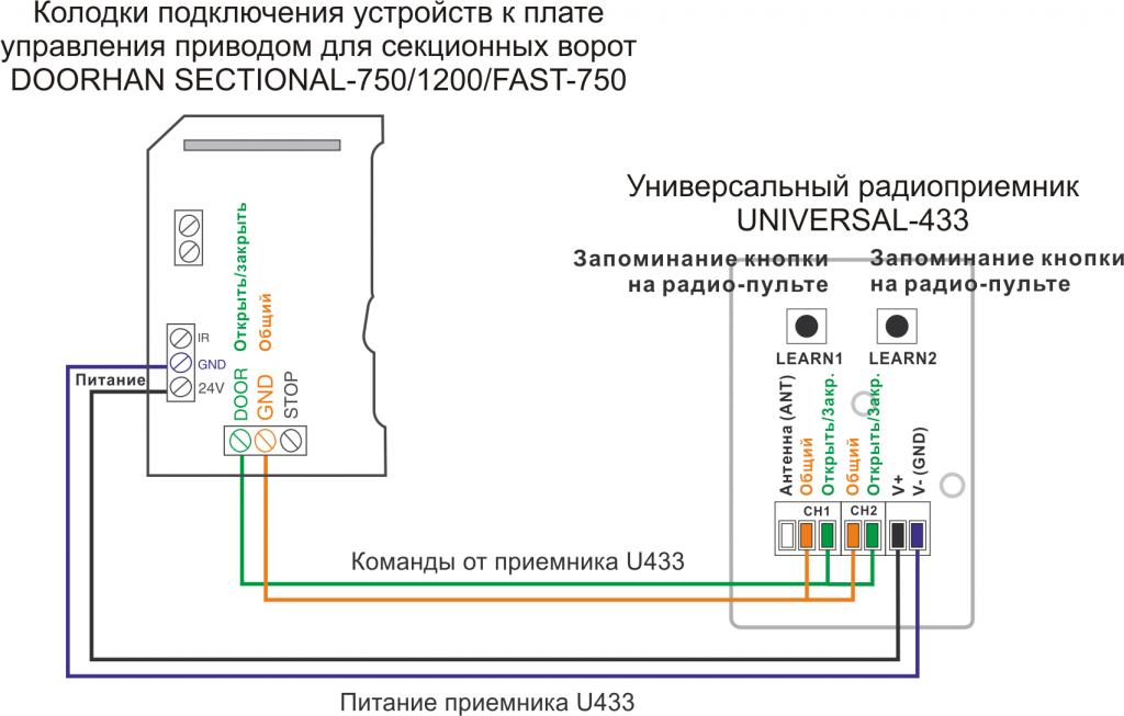 Подключение приемника U433 к приводу DOORHAN Sectional-500-500PRO-DIY-500
